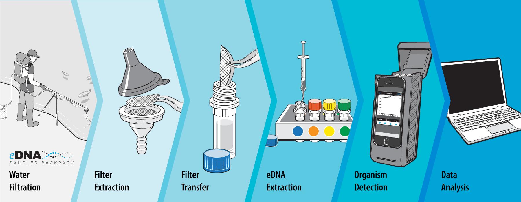 buy new developments in science